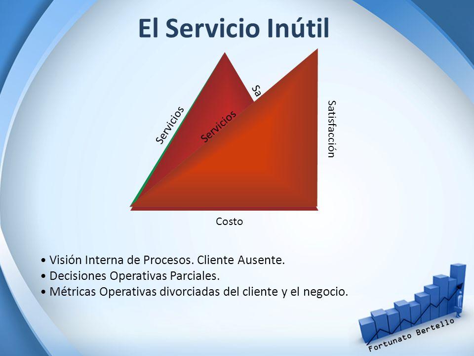 El Servicio Inútil Servicios Satisfacción Costo Visión Interna de Procesos. Cliente Ausente. Decisiones Operativas Parciales. Métricas Operativas divo