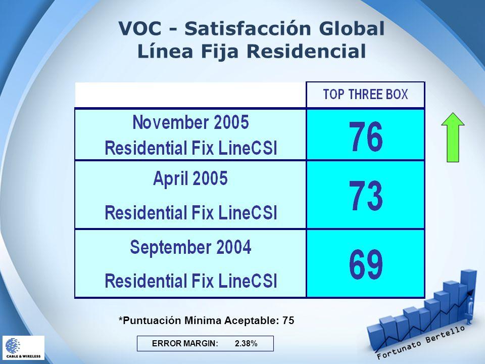 VOC - Satisfacción Global Línea Fija Residencial ERROR MARGIN: 2.38% *Puntuación Mínima Aceptable: 75