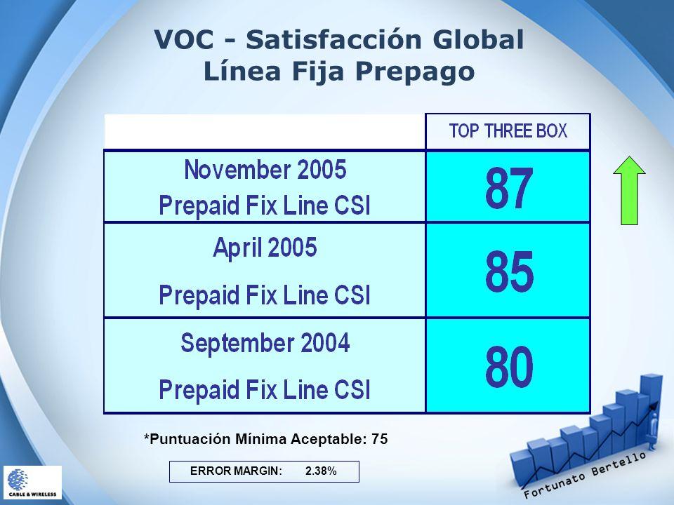 VOC - Satisfacción Global Línea Fija Prepago ERROR MARGIN: 2.38% *Puntuación Mínima Aceptable: 75