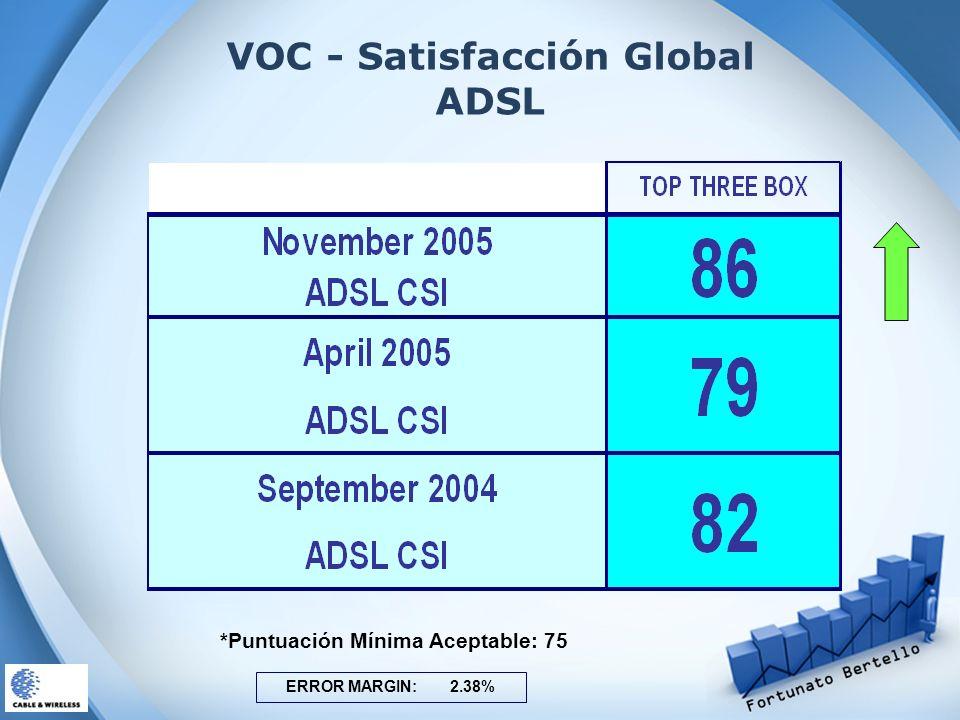 VOC - Satisfacción Global ADSL ERROR MARGIN: 2.38% *Puntuación Mínima Aceptable: 75