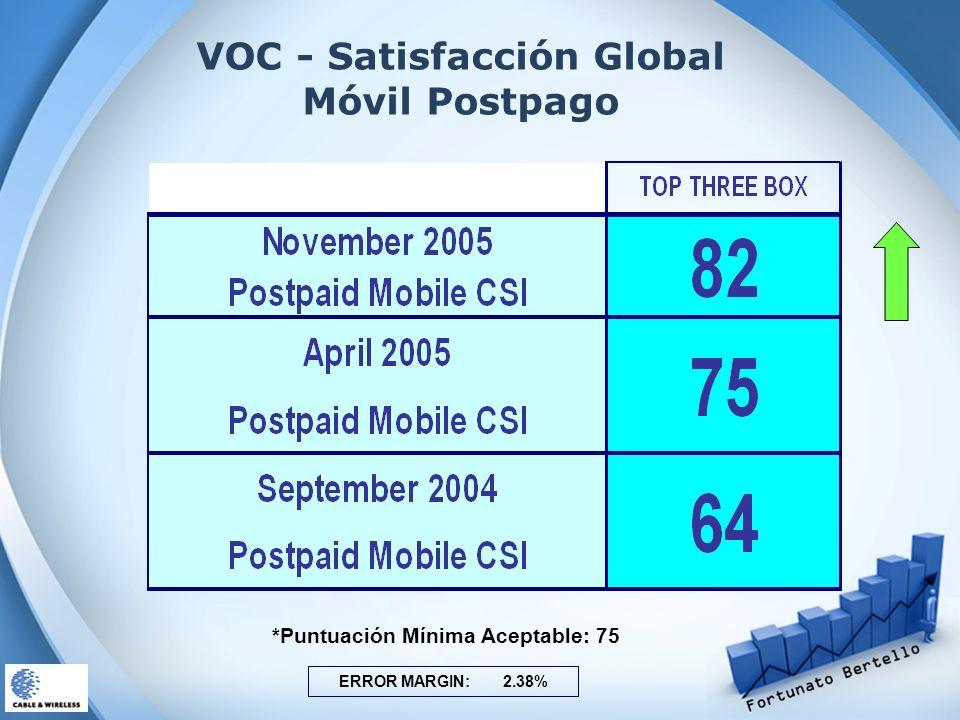 VOC - Satisfacción Global Móvil Postpago ERROR MARGIN: 2.38% *Puntuación Mínima Aceptable: 75
