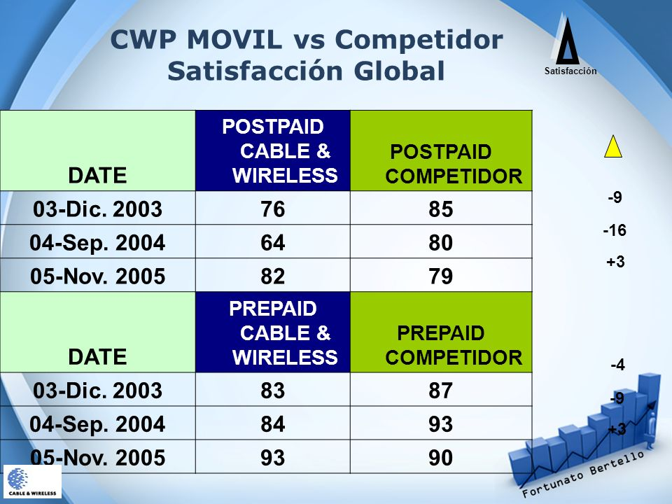 CWP MOVIL vs Competidor Satisfacción Global DATE POSTPAID CABLE & WIRELESS POSTPAID COMPETIDOR 03-Dic. 20037685 04-Sep. 20046480 05-Nov. 20058279 DATE
