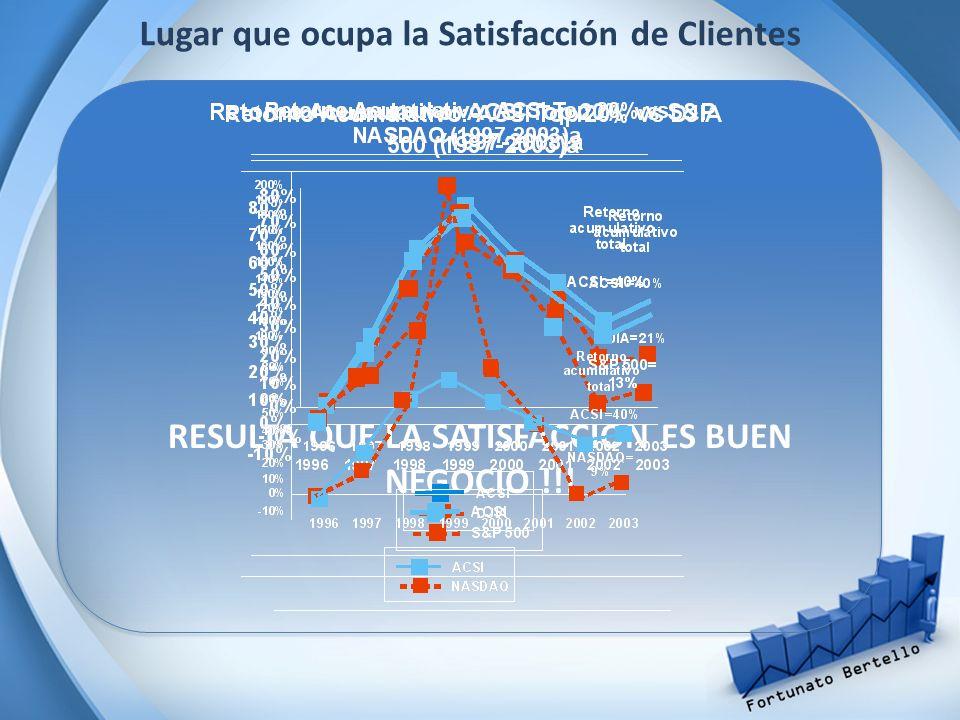 RESULTA QUE LA SATISFACCION ES BUEN NEGOCIO !!! Lugar que ocupa la Satisfacción de Clientes