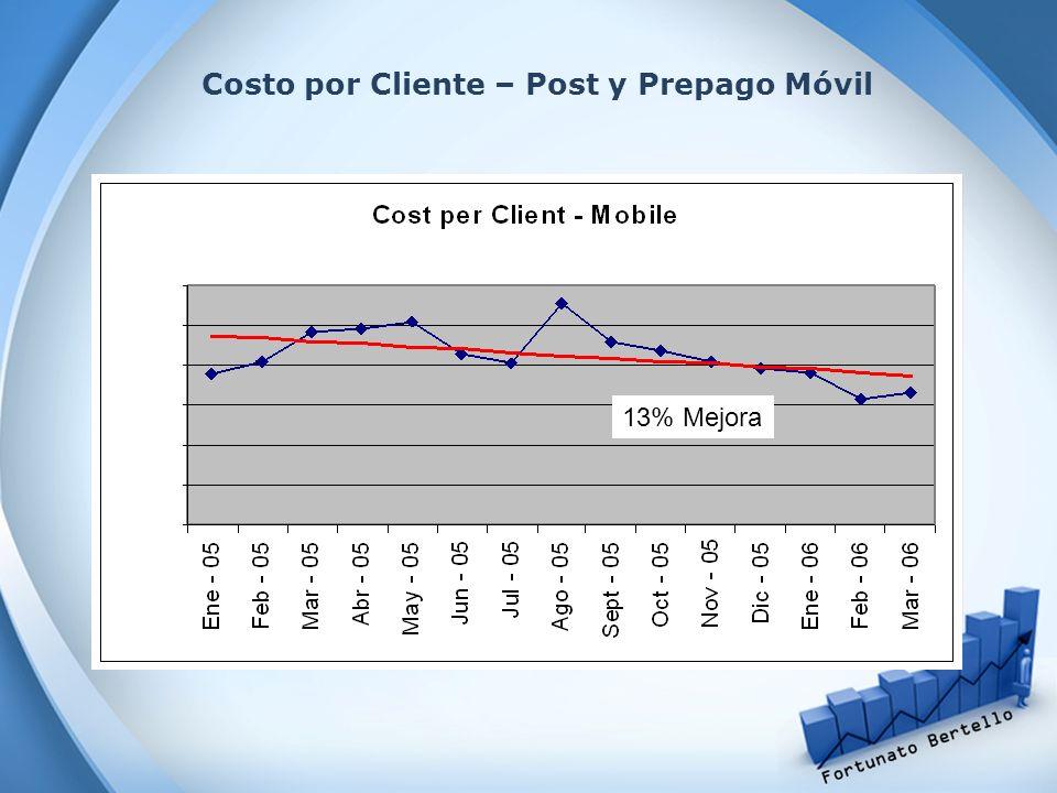 Costo por Cliente – Post y Prepago Móvil 13% Mejora