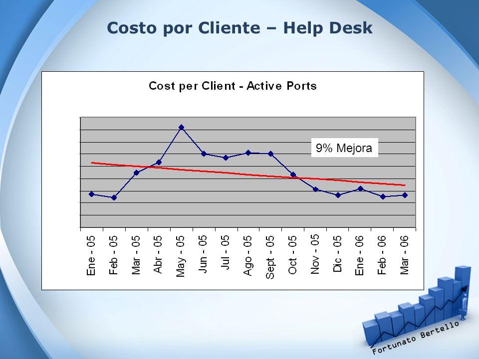 Costo por Cliente – Help Desk 9% Mejora