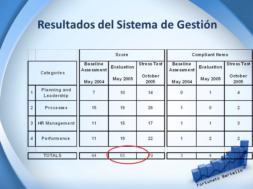Resultados del Sistema de Gestión