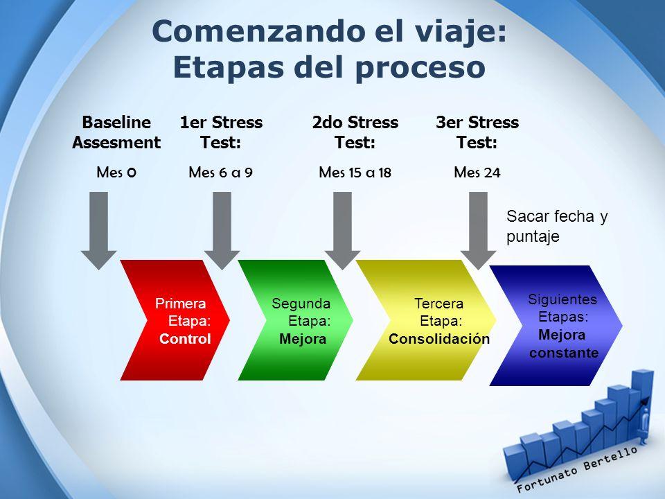 Comenzando el viaje: Etapas del proceso Primera Etapa: Control Siguientes Etapas: Mejora constante Tercera Etapa: Consolidación Segunda Etapa: Mejora