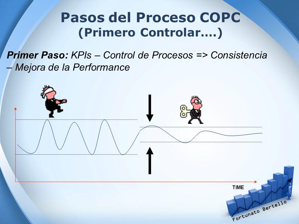 Pasos del Proceso COPC (Primero Controlar….) Primer Paso: KPIs – Control de Procesos => Consistencia – Mejora de la Performance TIME