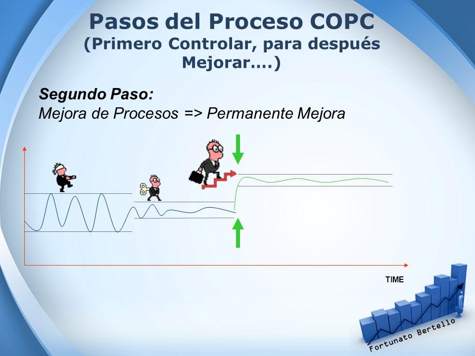 Segundo Paso: Mejora de Procesos => Permanente Mejora TIME Pasos del Proceso COPC (Primero Controlar, para después Mejorar….)