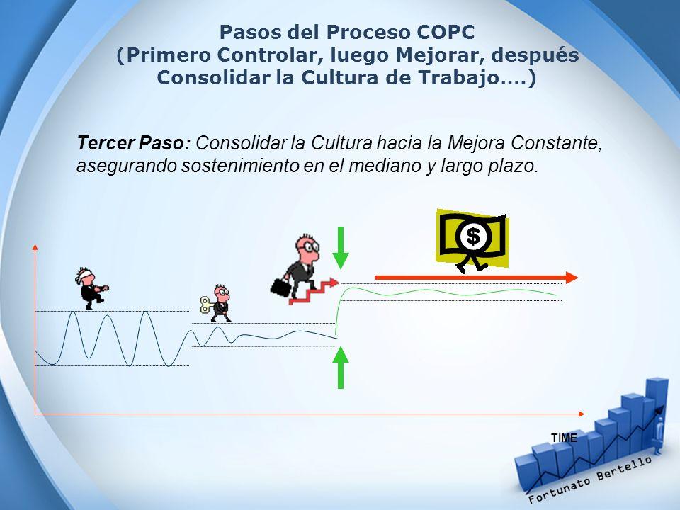 Tercer Paso: Consolidar la Cultura hacia la Mejora Constante, asegurando sostenimiento en el mediano y largo plazo. TIME Pasos del Proceso COPC (Prime
