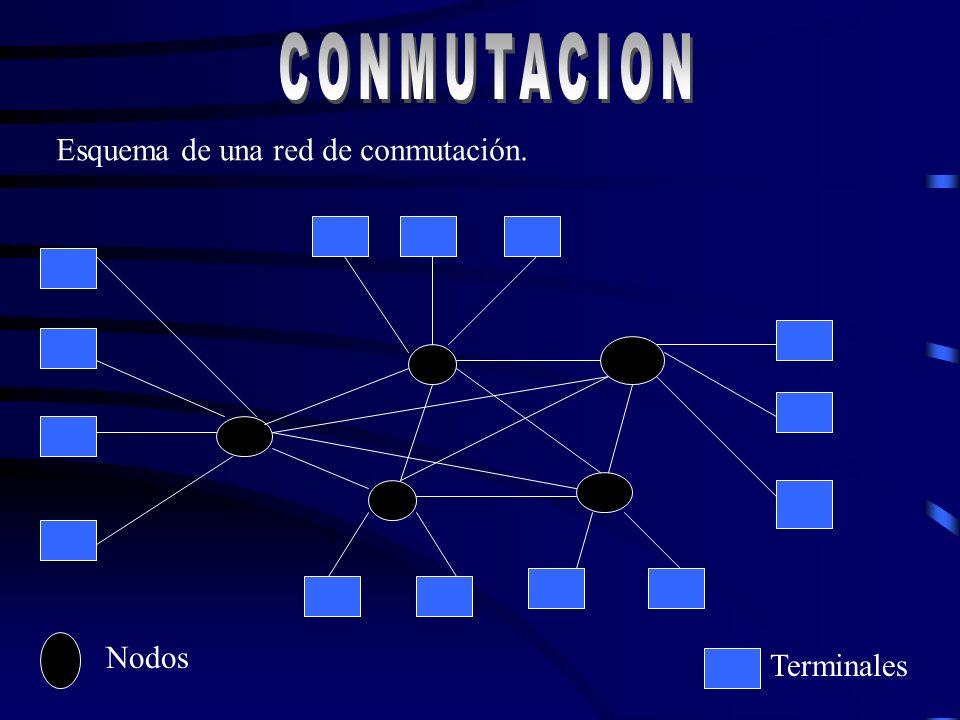 Elementos de Conmutación La comunicación de datos entre dos puntos tiene lugar a través de una línea de transmisión que los une de forma directa. 2 te