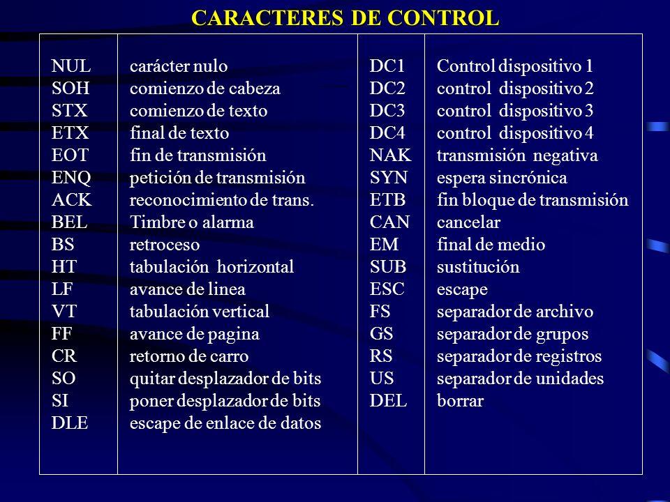 Código ASCII de 7 bits Bits 000 001 010 011 100 101 110 111 0000 NULL DEL SP 0 @ P p 0001 SOH DC1 ! 1 A Q a q 0010 STX DC2 2 B R b r 0011 ETX DC3 # 3