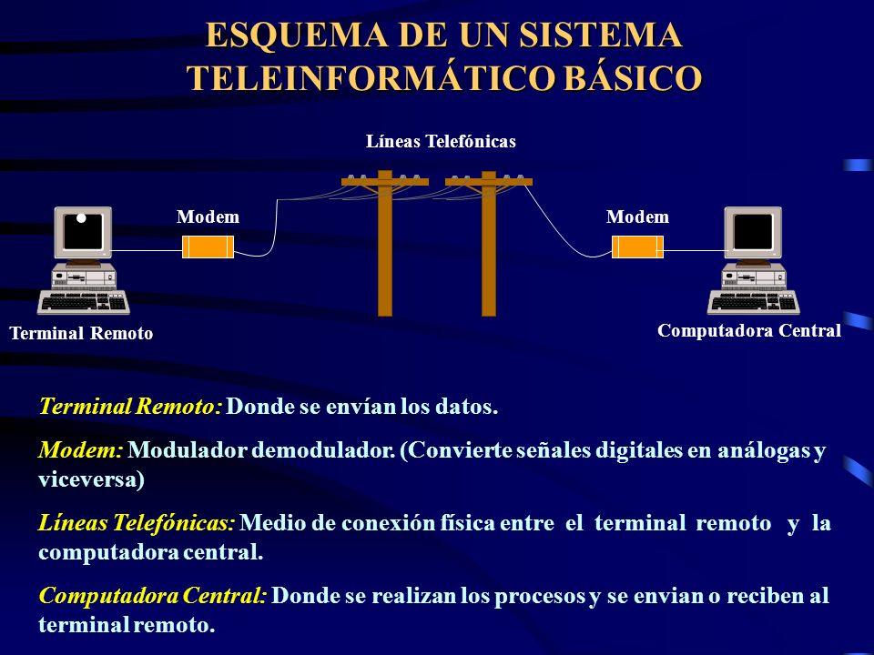 Definición del término TELEINFORMÁTICA Es la técnica que trata de la comunicación de datos y la realización de procesos entre equipos informáticos dis