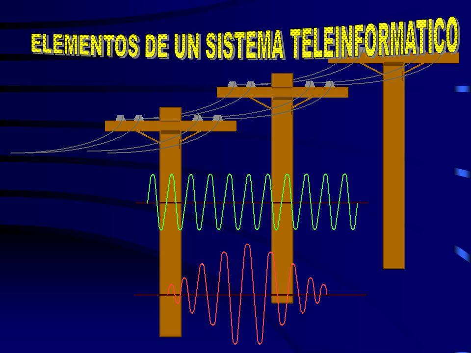 Modem Terminal Remoto Computadora Central Líneas Telefónicas Terminal Remoto: Donde se envían los datos. Modem: Modulador demodulador. (Convierte seña