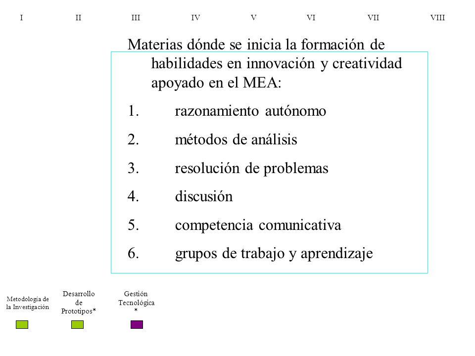 I II III IV V VI VII VIII Metodología de la Investigación Desarrollo de Prototipos* Gestión Tecnológica * Materias dónde se inicia la formación de hab