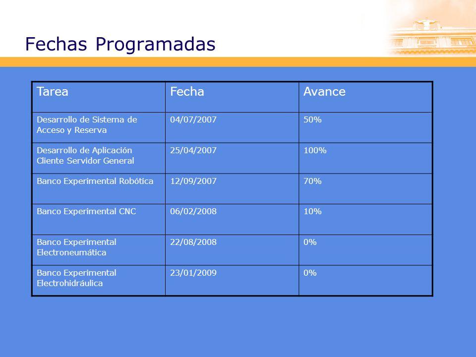 Resultados: Evaluación de Resultados Se está analizando como implementar la evaluación de los contenidos de los cursos y las actividades de aprendizaje.