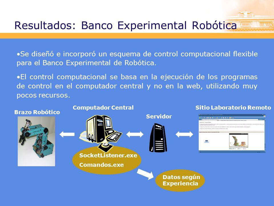 Resultados: Banco Experimental Robótica Se diseñó e incorporó un esquema de control computacional flexible para el Banco Experimental de Robótica.