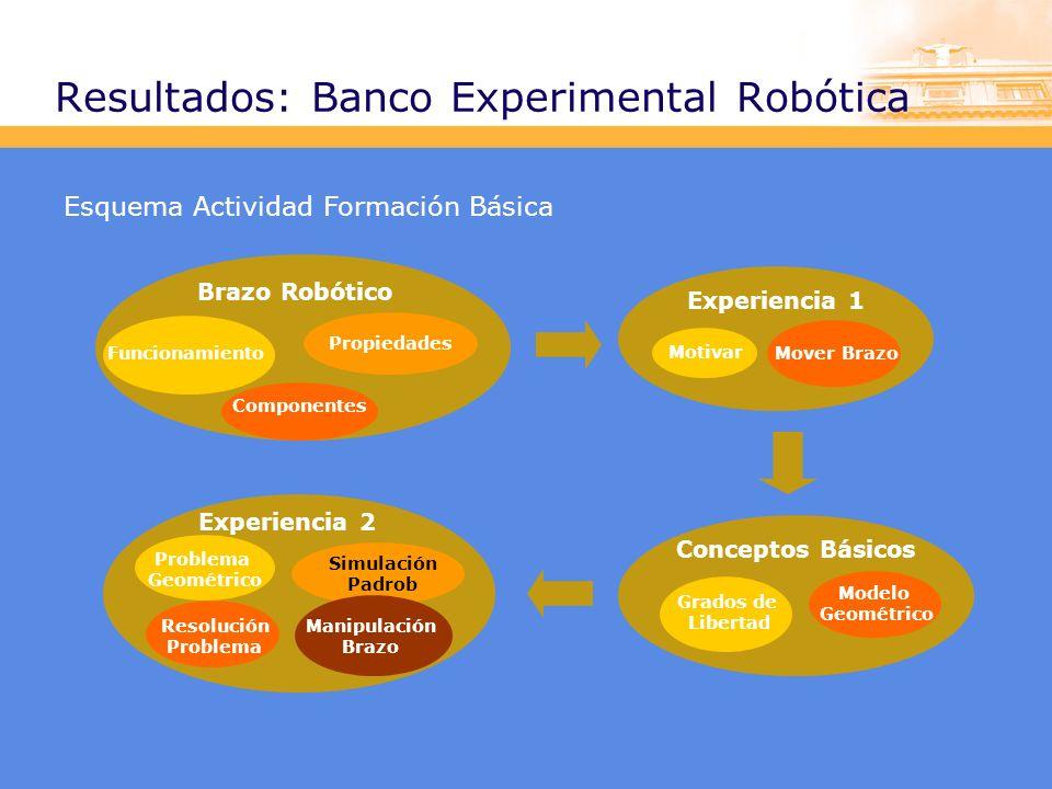 Resultados: Banco Experimental Robótica Esquema Actividad Formación Básica Brazo Robótico Componentes Propiedades Funcionamiento Experiencia 1 Motivar Mover Brazo Conceptos Básicos Grados de Libertad Modelo Geométrico Experiencia 2 Problema Geométrico Resolución Problema Simulación Padrob Manipulación Brazo