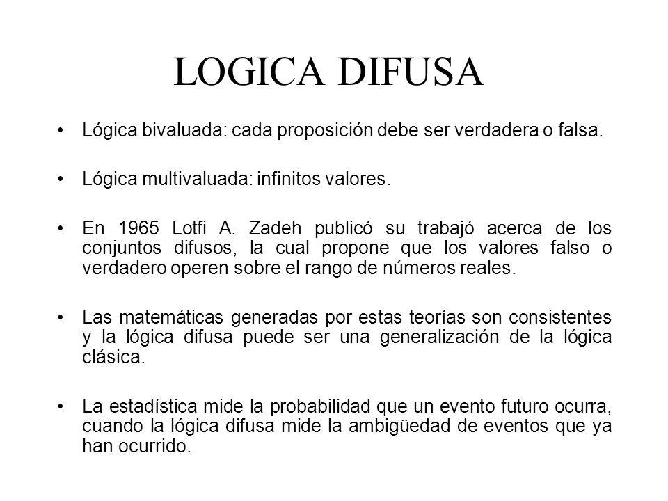 LOGICA DIFUSA Lógica bivaluada: cada proposición debe ser verdadera o falsa. Lógica multivaluada: infinitos valores. En 1965 Lotfi A. Zadeh publicó su