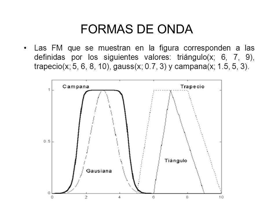FORMAS DE ONDA Las FM que se muestran en la figura corresponden a las definidas por los siguientes valores: triángulo(x; 6, 7, 9), trapecio(x; 5, 6, 8