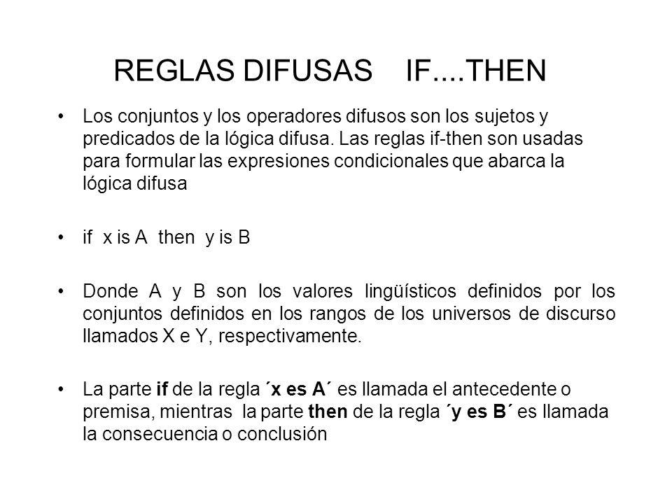 REGLAS DIFUSAS IF....THEN Los conjuntos y los operadores difusos son los sujetos y predicados de la lógica difusa. Las reglas if-then son usadas para