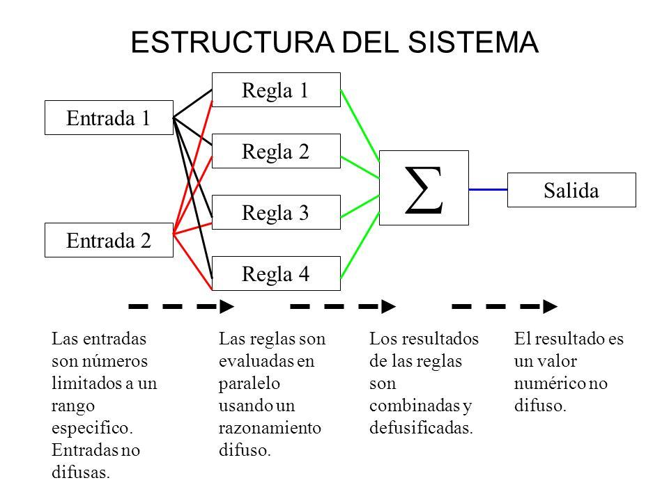 ESTRUCTURA DEL SISTEMA Regla 1 Regla 2 Regla 3 Salida Entrada 1 Entrada 2 Las entradas son números limitados a un rango especifico. Entradas no difusa
