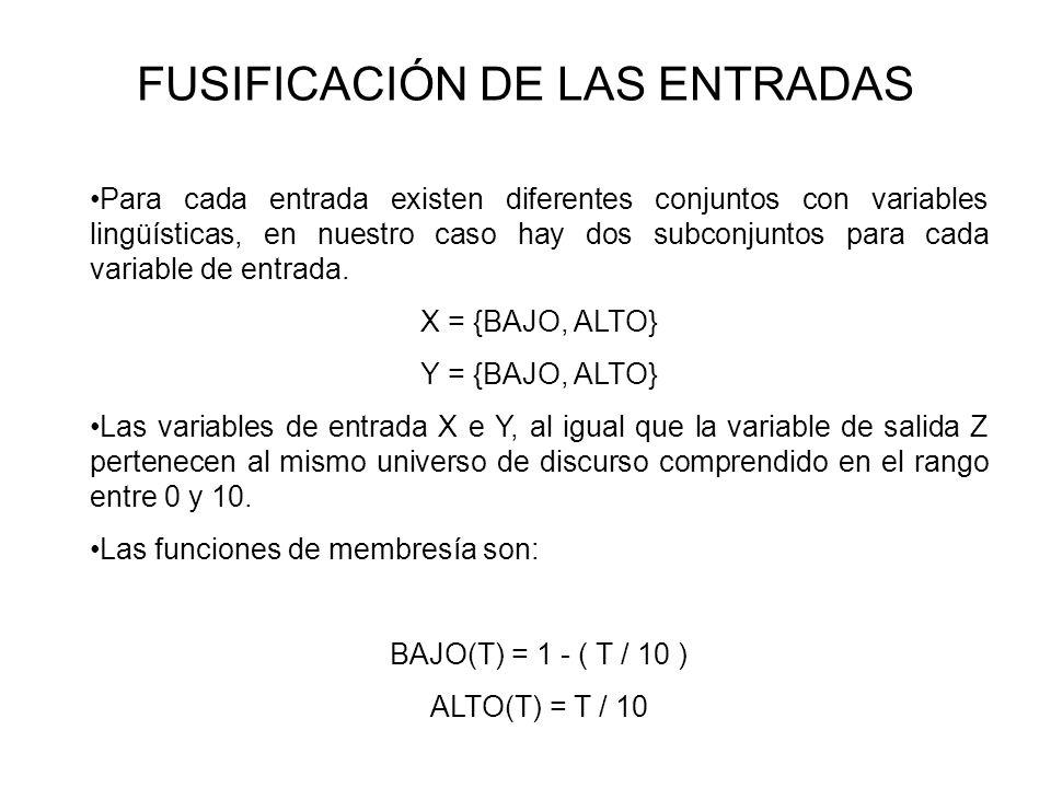 FUSIFICACIÓN DE LAS ENTRADAS Para cada entrada existen diferentes conjuntos con variables lingüísticas, en nuestro caso hay dos subconjuntos para cada