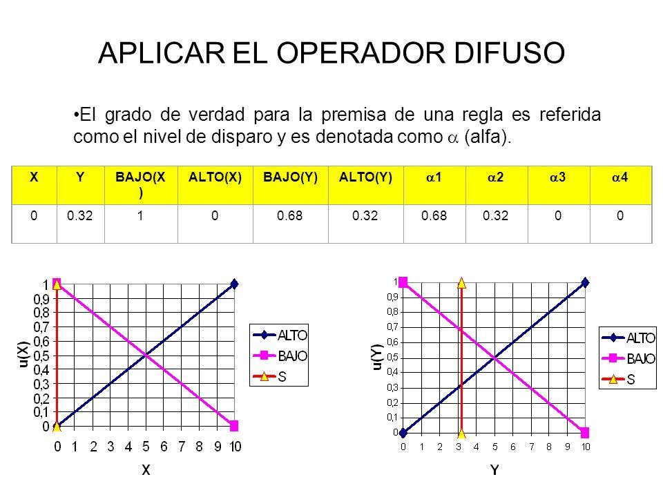 APLICAR EL OPERADOR DIFUSO El grado de verdad para la premisa de una regla es referida como el nivel de disparo y es denotada como (alfa). XYBAJO(X )