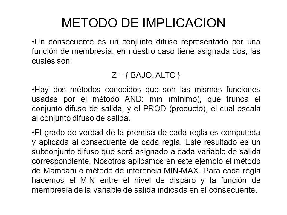 METODO DE IMPLICACION Un consecuente es un conjunto difuso representado por una función de membresía, en nuestro caso tiene asignada dos, las cuales s