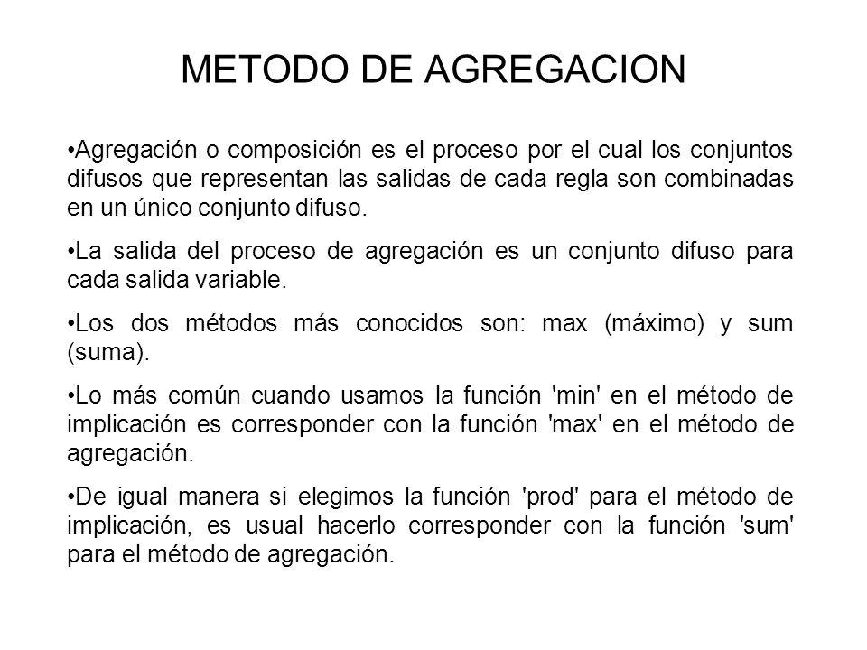 METODO DE AGREGACION Agregación o composición es el proceso por el cual los conjuntos difusos que representan las salidas de cada regla son combinadas