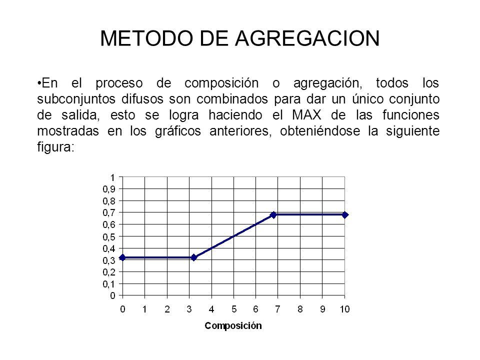 METODO DE AGREGACION En el proceso de composición o agregación, todos los subconjuntos difusos son combinados para dar un único conjunto de salida, es