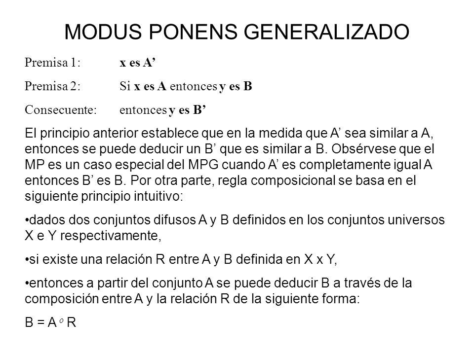 MODUS PONENS GENERALIZADO Premisa 1:x es A Premisa 2:Si x es A entonces y es B Consecuente:entonces y es B El principio anterior establece que en la m