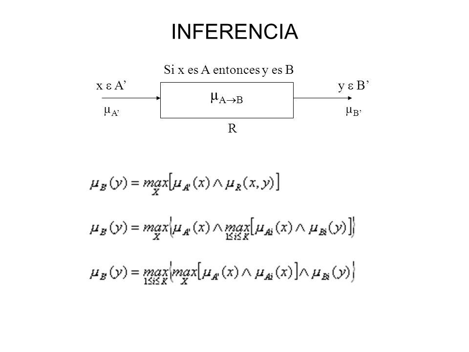 INFERENCIA µ A B Si x es A entonces y es B R x A µ A y B µ B