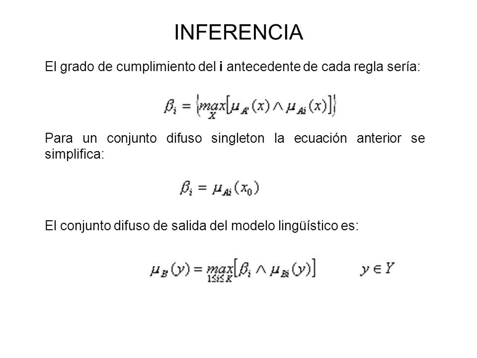 INFERENCIA El grado de cumplimiento del i antecedente de cada regla sería: Para un conjunto difuso singleton la ecuación anterior se simplifica: El co