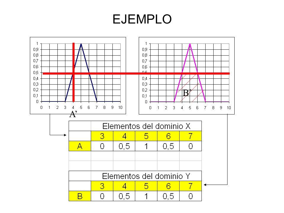 EJEMPLO A B