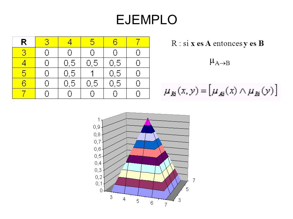 R : si x es A entonces y es B µ A B