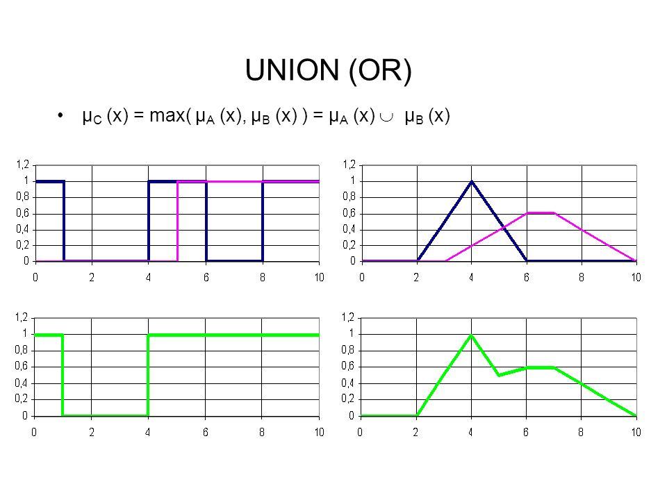 UNION (OR) µ C (x) = max( µ A (x), µ B (x) ) = µ A (x) µ B (x)