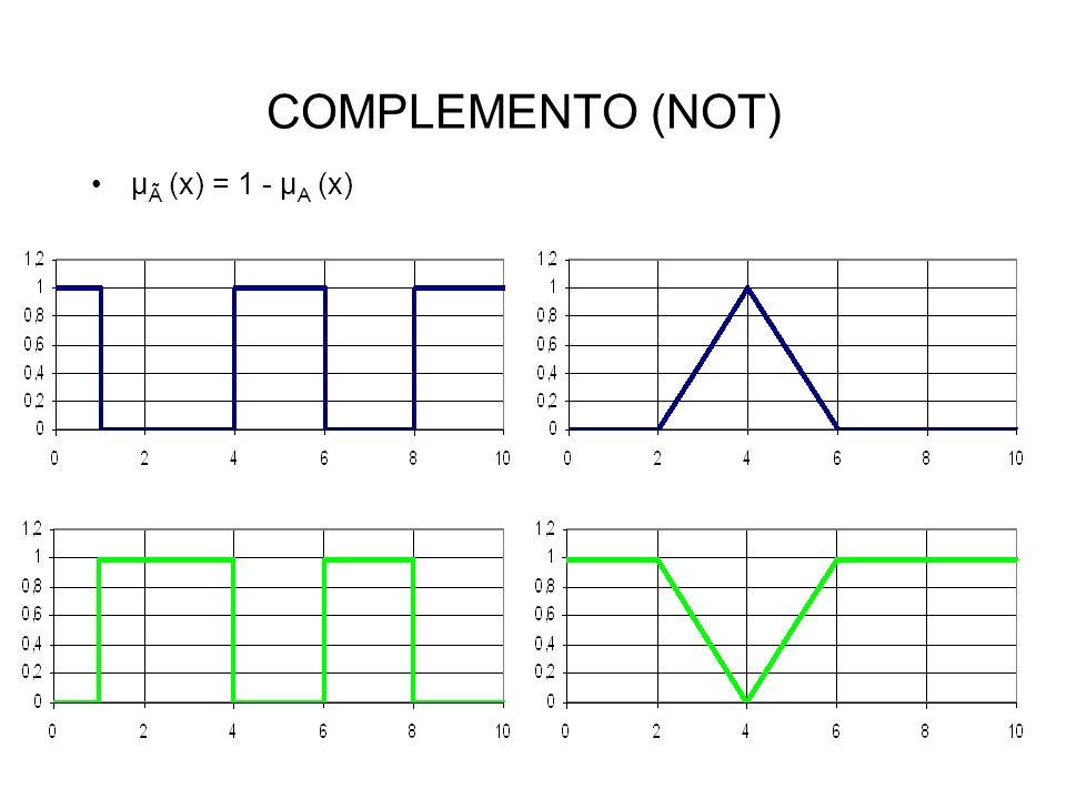 COMPLEMENTO (NOT) µ Ã (x) = 1 - µ A (x)