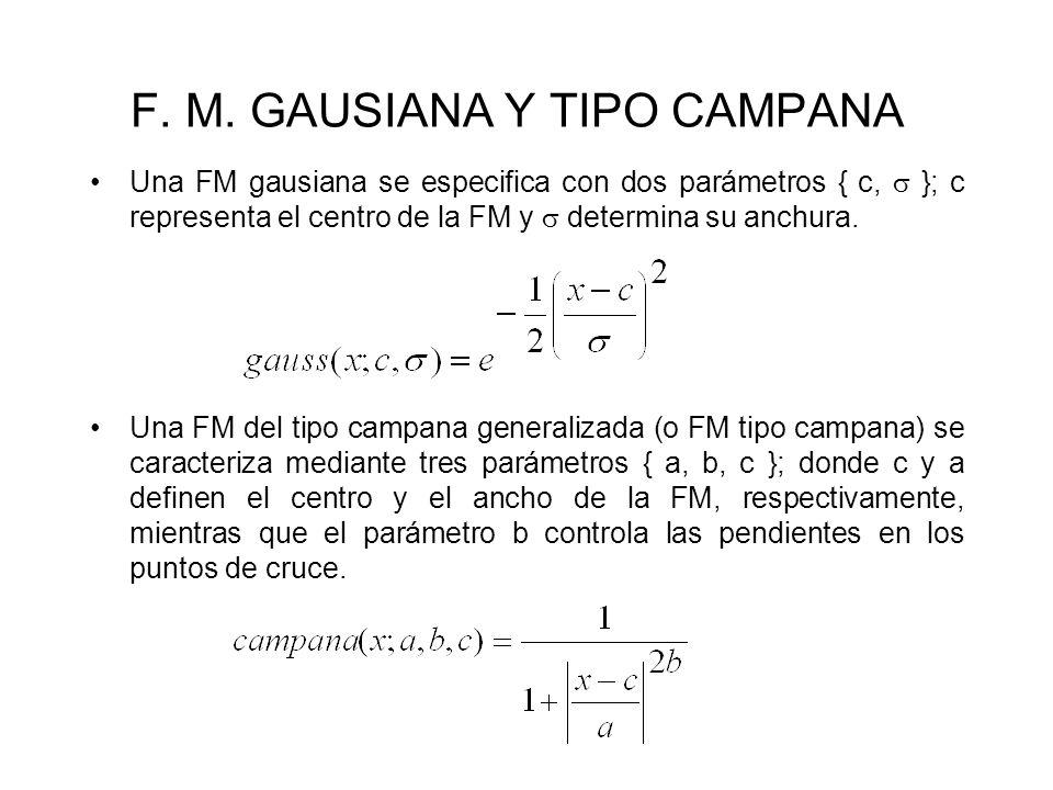 FORMAS DE ONDA Las FM que se muestran en la figura corresponden a las definidas por los siguientes valores: triángulo(x; 6, 7, 9), trapecio(x; 5, 6, 8, 10), gauss(x; 0.7, 3) y campana(x; 1.5, 5, 3).