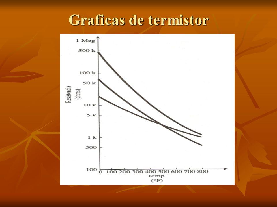 Graficas de termistor