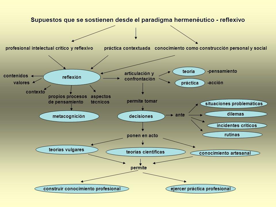 profesional intelectual crítico y reflexivopráctica contextuadaconocimiento como construcción personal y social reflexión contenidos valores contexto