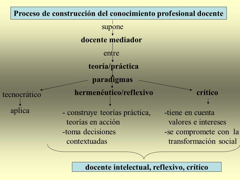 docente intelectual, reflexivo, crítico supone docente mediador entre teoría/práctica paradigmas tecnocrático aplica hermenéutico/reflexivo - construy
