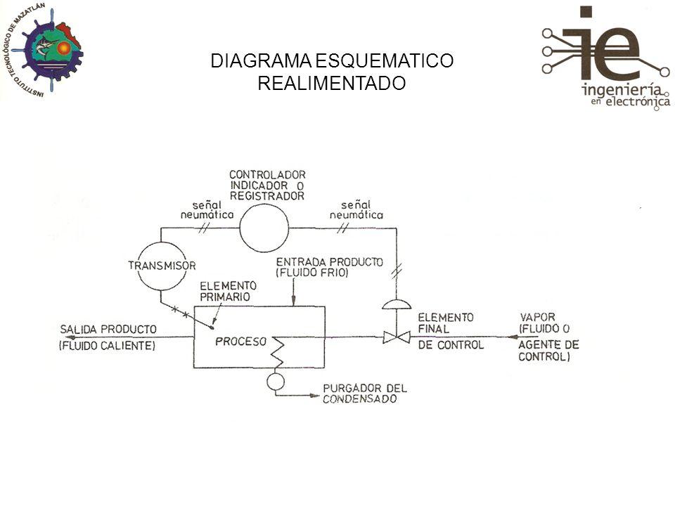 DIAGRAMA ESQUEMATICO REALIMENTADO