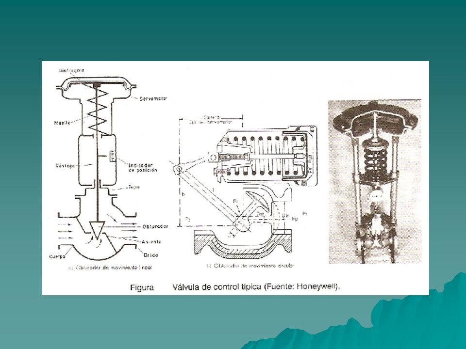 La válvula de control neumática consiste en un servomotor accionado por la señal neumática de 3 – 15 psi ( o 0.2 – 1 kgr cm2 ).