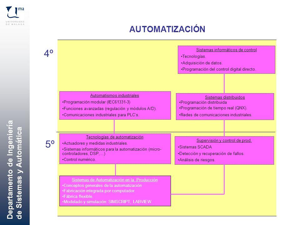 Departamento de Ingeniería de Sistemas y Automática AUTOMATIZACIÓN 4º 5º Sistemas de Automatización en la Producción Conceptos generales de la automat