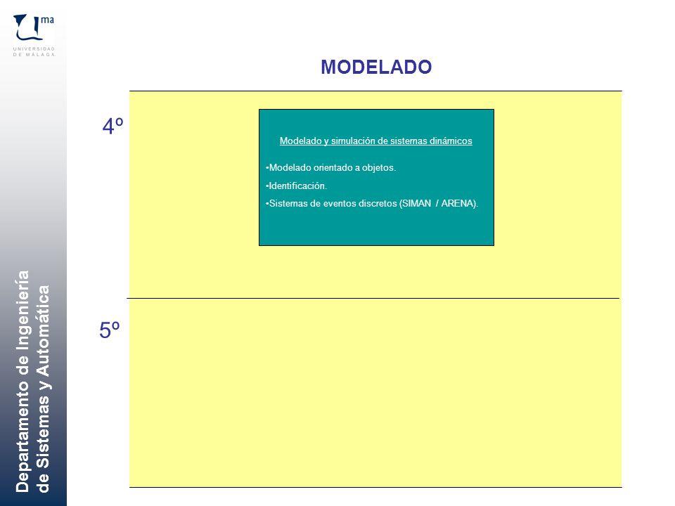 Departamento de Ingeniería de Sistemas y Automática MODELADO 4º 5º Modelado y simulación de sistemas dinámicos Modelado orientado a objetos. Identific