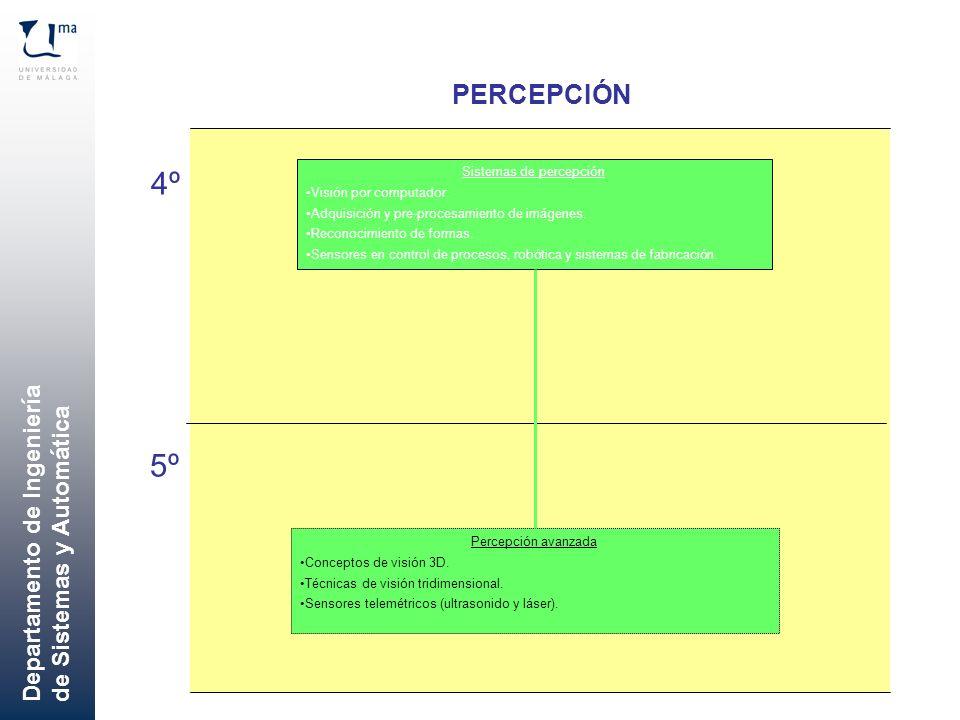 Departamento de Ingeniería de Sistemas y Automática PERCEPCIÓN 4º 5º Sistemas de percepción Visión por computador. Adquisición y pre-procesamiento de