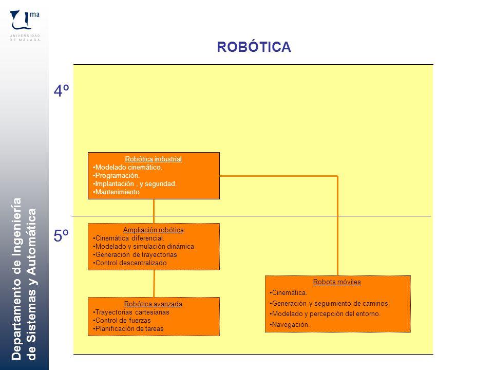 Departamento de Ingeniería de Sistemas y Automática ROBÓTICA 4º 5º Robótica industrial Modelado cinemático. Programación. Implantación, y seguridad. M