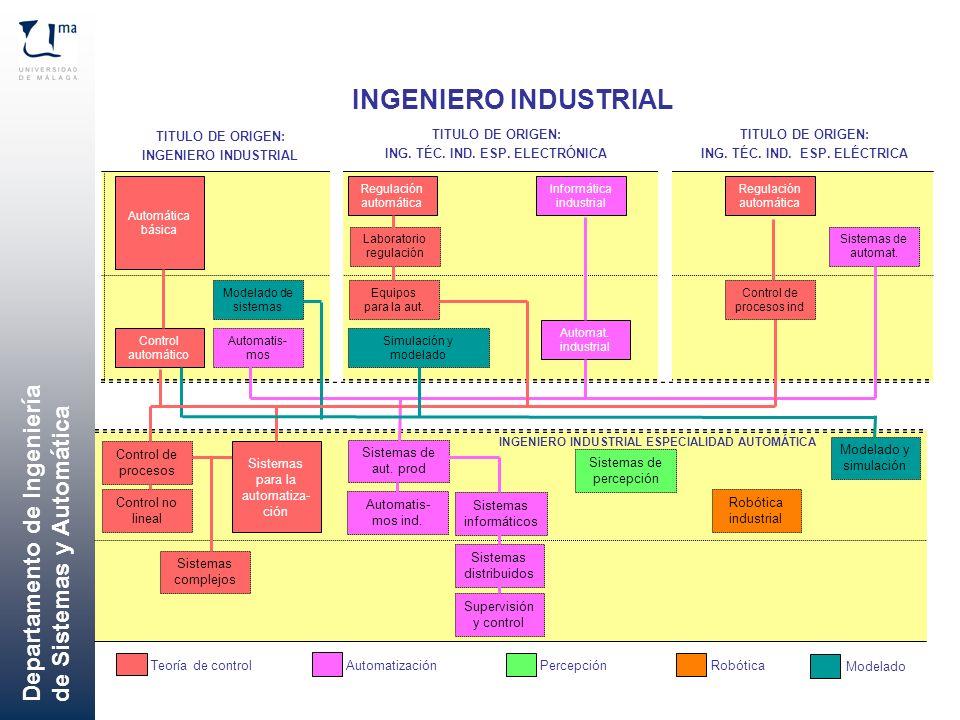 Departamento de Ingeniería de Sistemas y Automática Control de procesos Control no lineal Sistemas complejos Sistemas de aut. prod Automatis- mos ind.