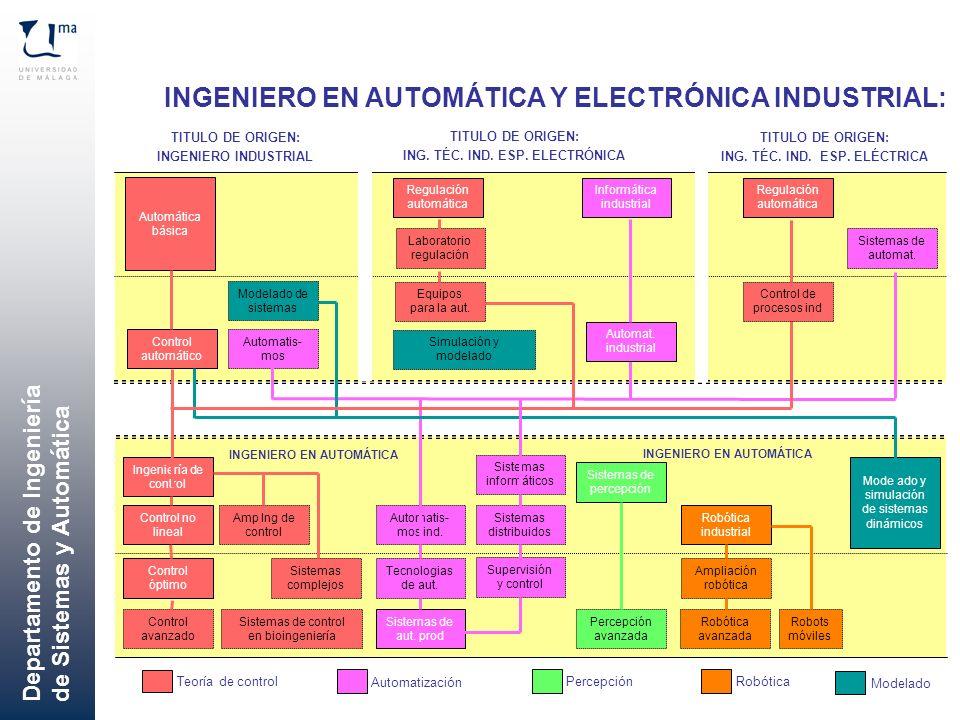 Departamento de Ingeniería de Sistemas y Automática Automática básica Control automático Ingeniería de control Control no lineal Control avanzado Cont